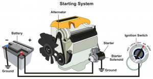 Starter and battery diagram